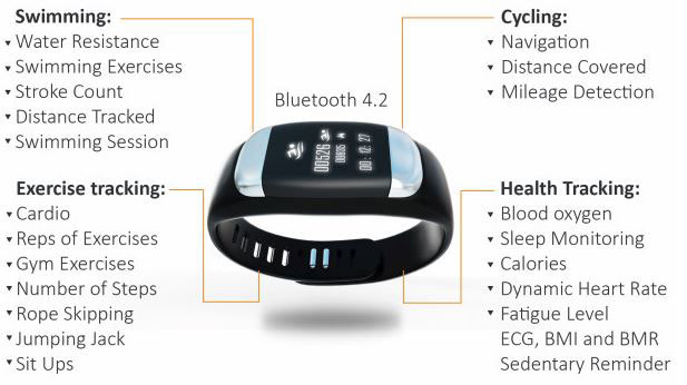 Stifit Smart Wearable for Swimming